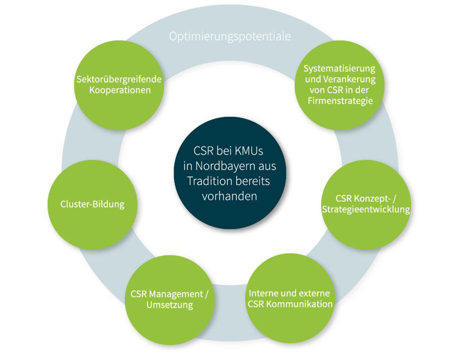 CSR im Mittelstand